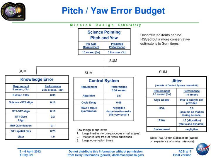 Pitch / Yaw Error Budget