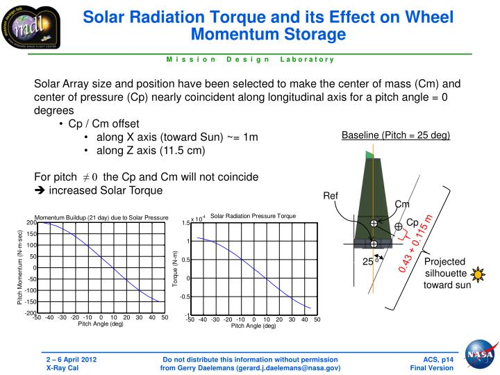 Solar Radiation Torque and its Effect on Wheel Momentum Storage