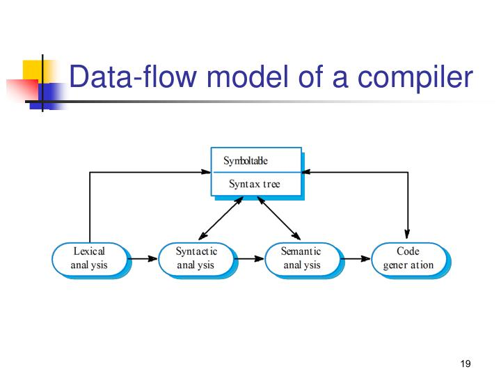 Data-flow model of a compiler