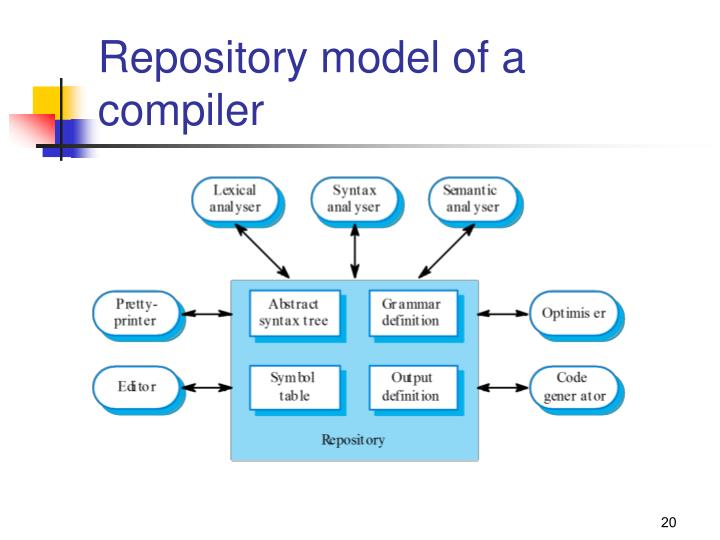 Repository model of a compiler