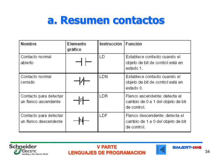 a. Resumen contactos