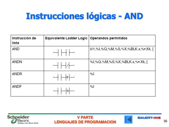 Instrucciones lógicas - AND