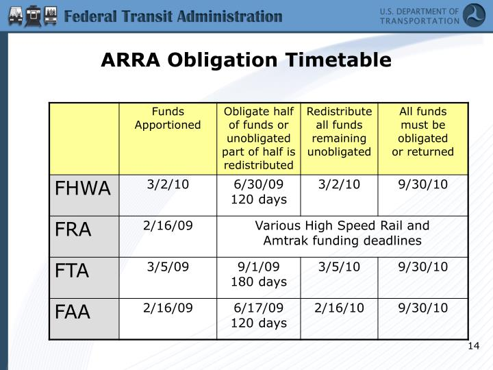 ARRA Obligation Timetable