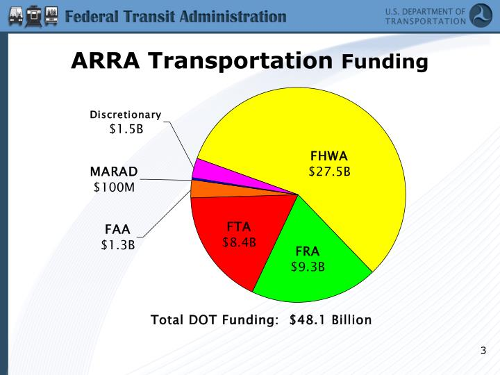 ARRA Transportation