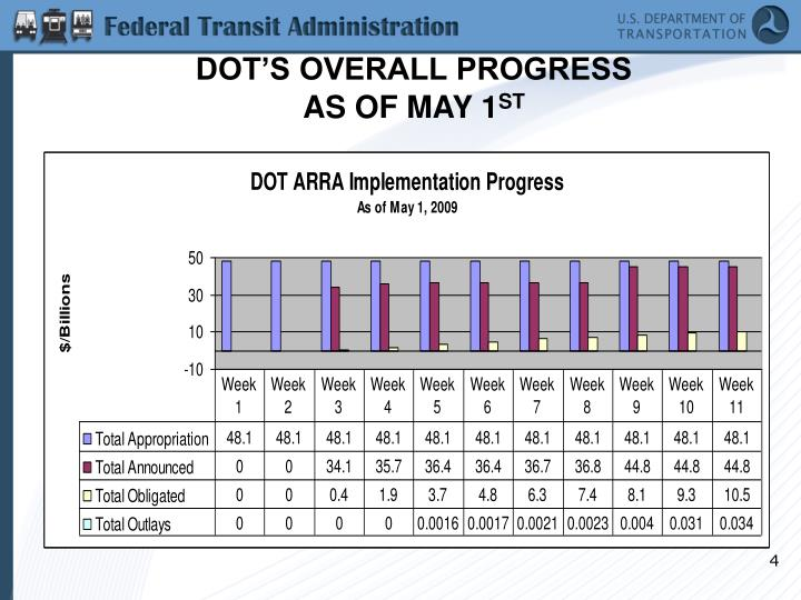 DOT'S OVERALL PROGRESS