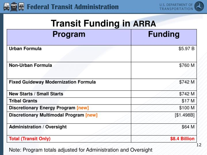 Transit Funding in