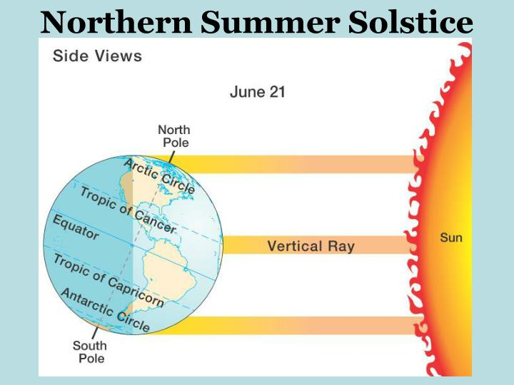 Northern Summer Solstice