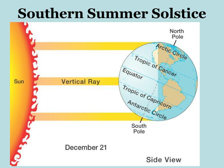 Southern Summer Solstice