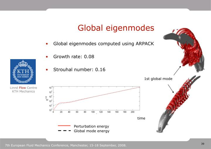 Global eigenmodes