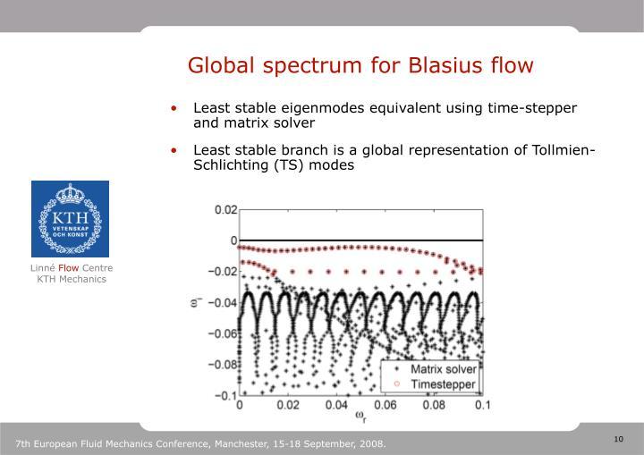 Global spectrum for Blasius flow