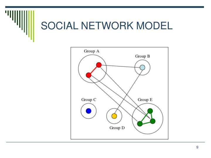 SOCIAL NETWORK MODEL