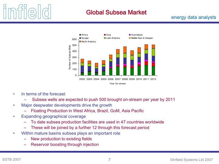Global Subsea Market