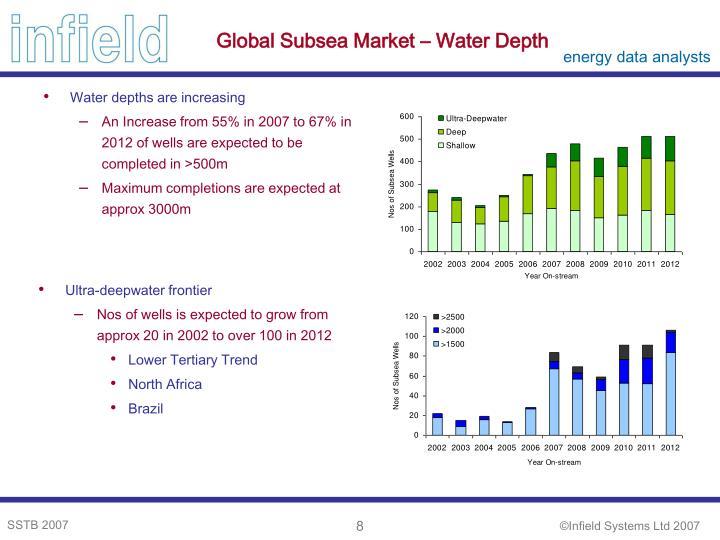 Global Subsea Market – Water Depth