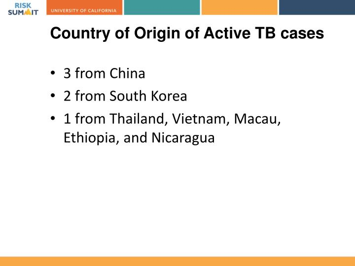 Country of Origin of Active TB cases