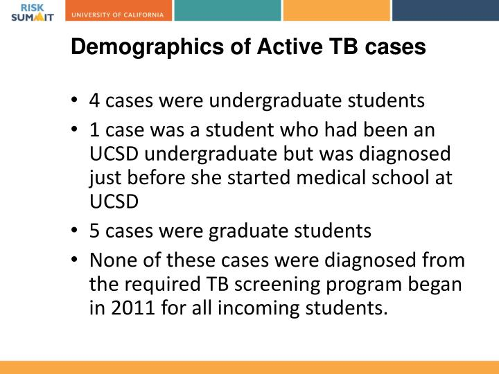 Demographics of Active TB cases