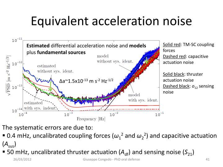 Equivalent acceleration noise
