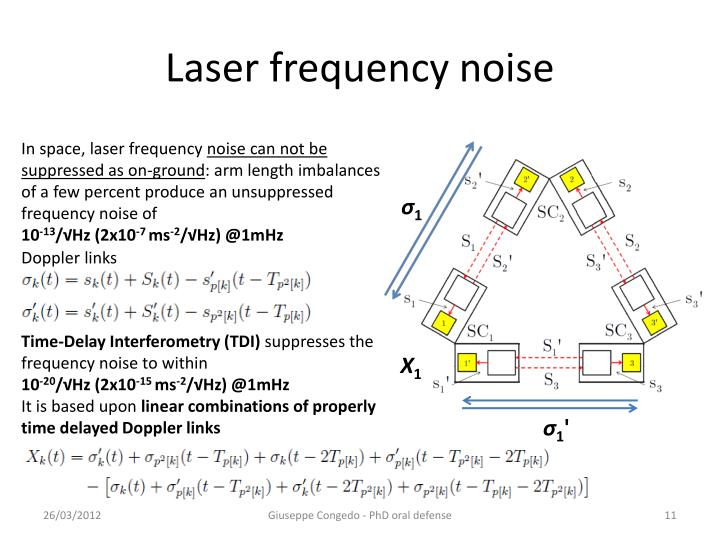 Laser frequency noise