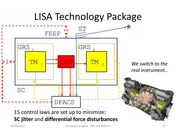 LISA Technology Package