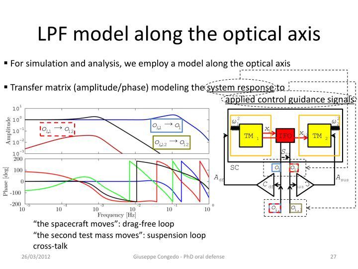 LPF model along the optical axis