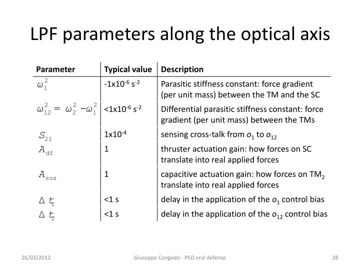 LPF parameters along the optical axis