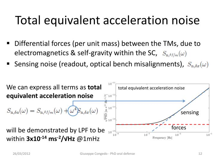 Total equivalent acceleration noise