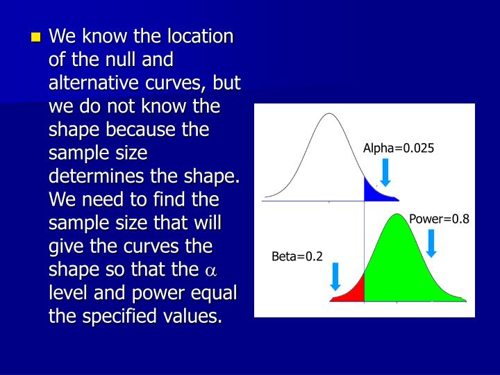 We know the location of the null and alternative curves, but we do not know the shape because the sample size determines the shape. We need to find the sample size that will give the curves the shape so that the