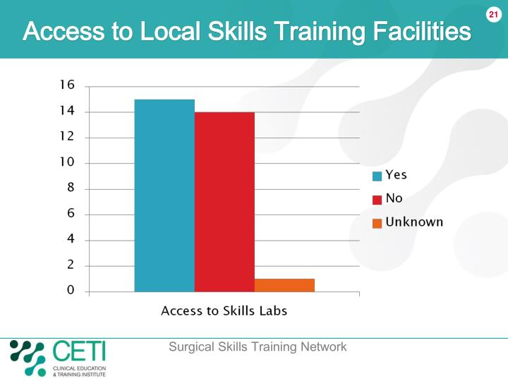 Access to Local Skills Training Facilities