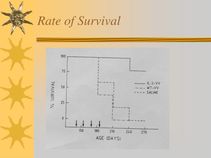 Rate of Survival