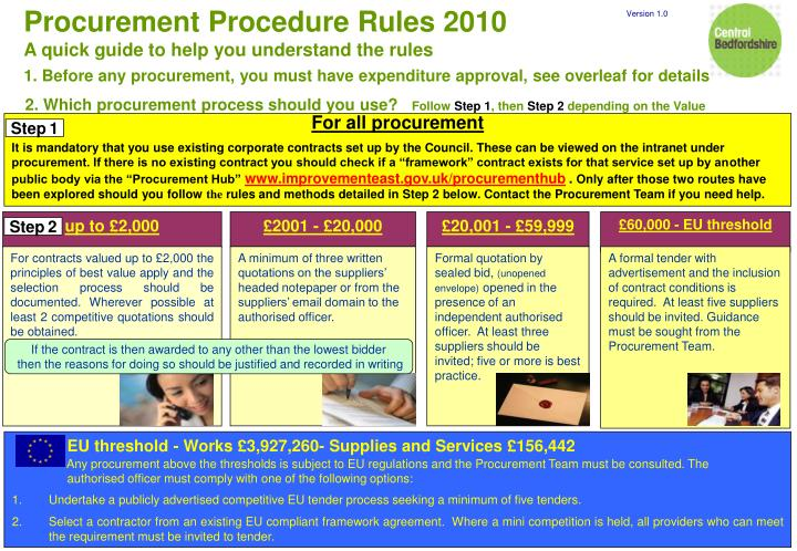 Procurement Procedure Rules 2010