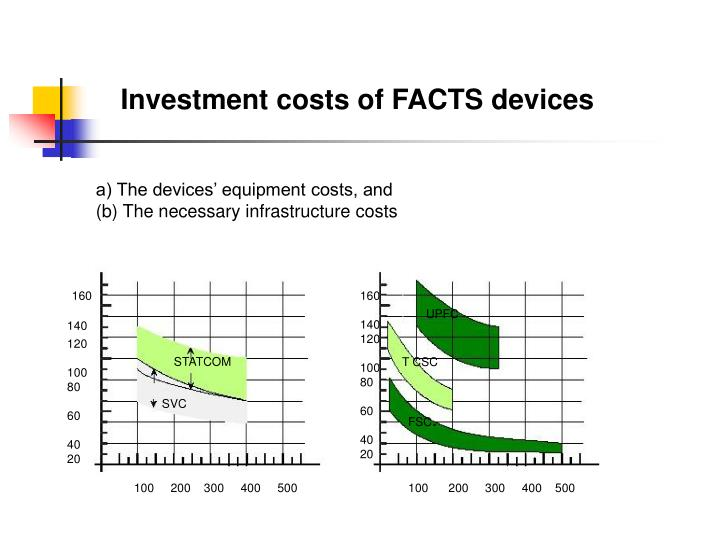 Investment costs of FACTS devices