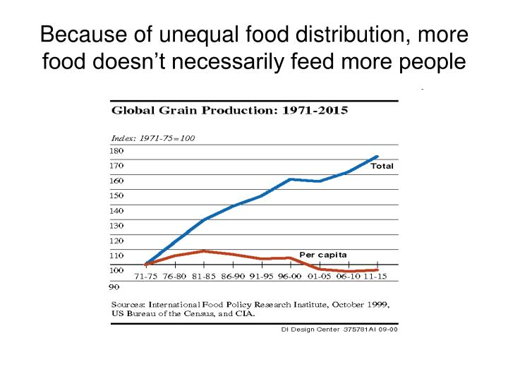 Because of unequal food distribution, more food doesn't necessarily feed more people