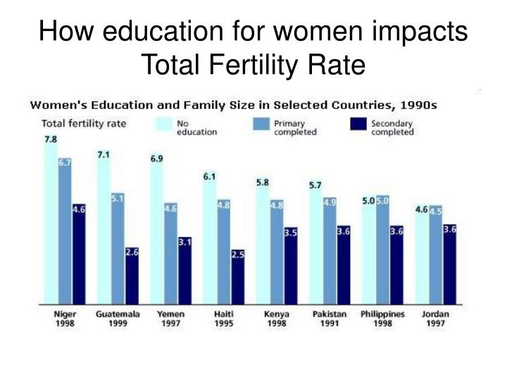 How education for women impacts  Total Fertility Rate