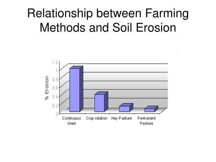 Relationship between Farming Methods and Soil Erosion