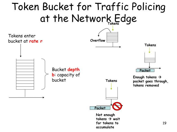 Token Bucket for Traffic Policing at the Network Edge
