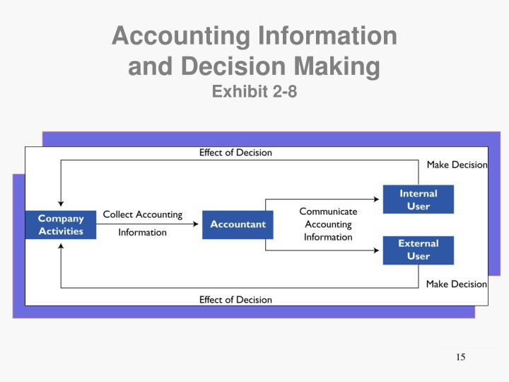 accounting information in decision making The literature addressing the topics of decision-making and the use of information covers a wide range of fields, each with its own perspective.
