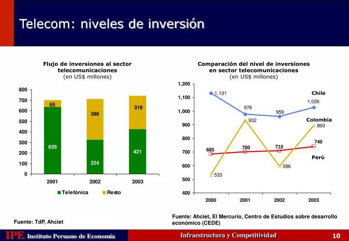 Flujo de inversiones al sector telecomunicaciones