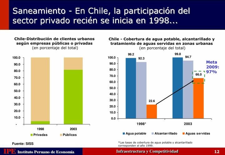 Chile-Distribución de clientes urbanos según empresas públicas o privadas