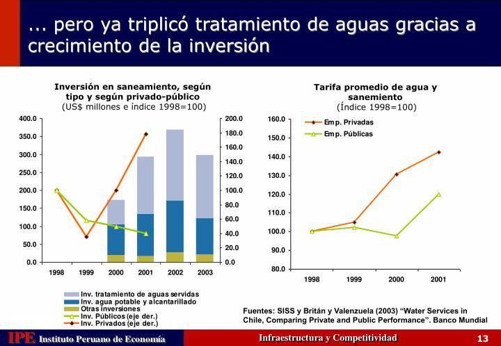 Inversión en saneamiento, según tipo y según privado-público