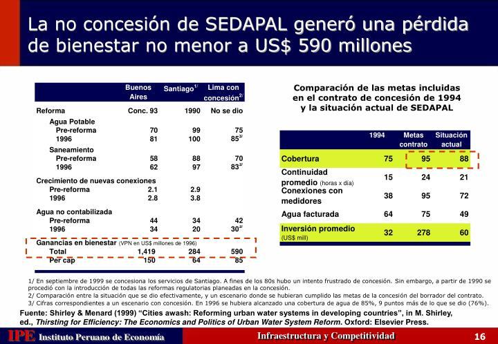 Comparación de las metas incluidas en el contrato de concesión de 1994 y la situación actual de SEDAPAL