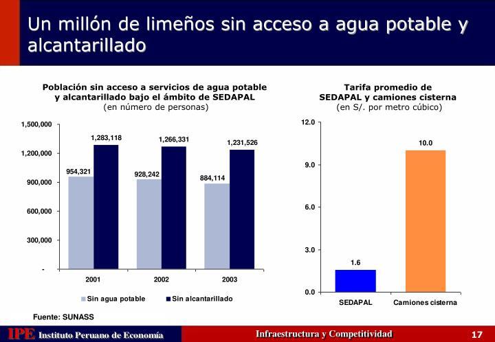 Población sin acceso a servicios de agua potable y alcantarillado bajo el ámbito de SEDAPAL