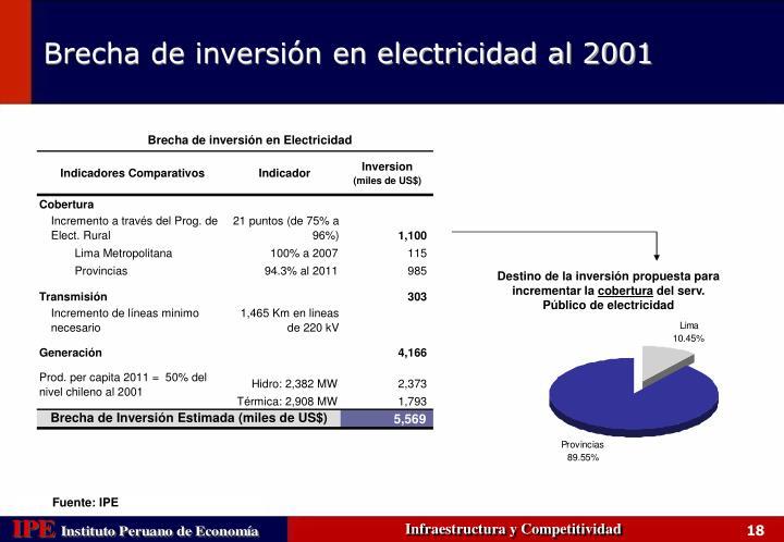 Brecha de inversión en Electricidad