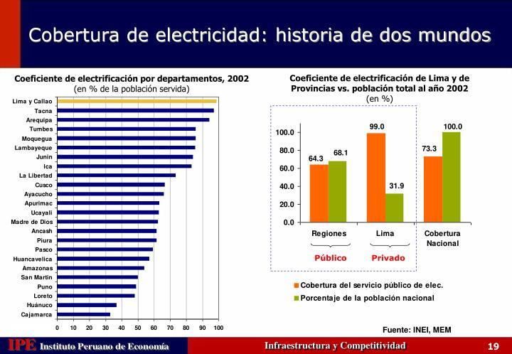Coeficiente de electrificación de Lima y de Provincias vs. población total al año 2002