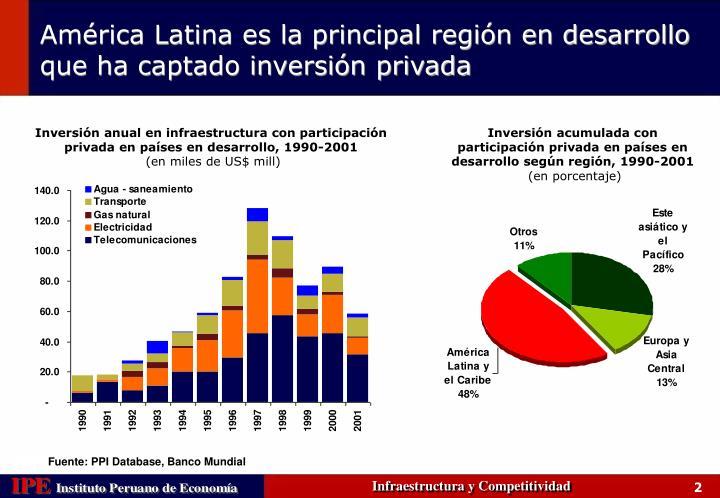 Inversión anual en infraestructura con participación privada en países en desarrollo, 1990-2001