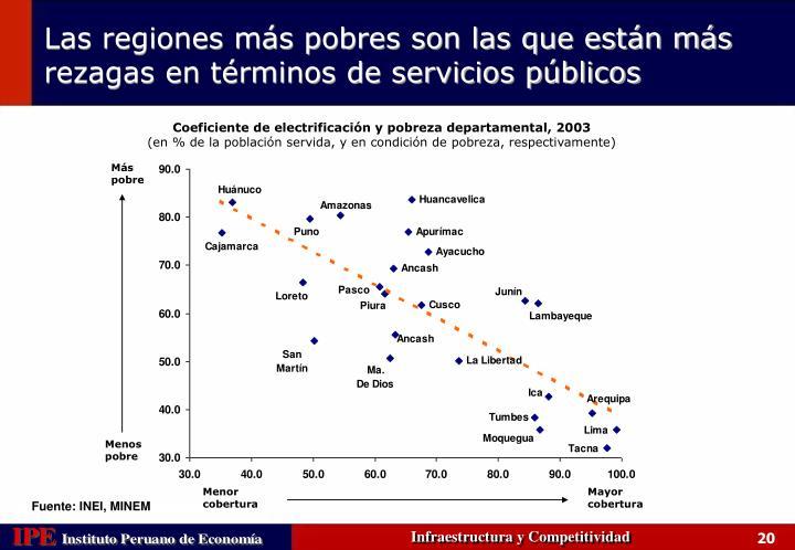 Coeficiente de electrificación y pobreza departamental, 2003