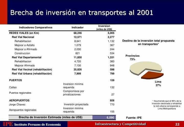 Destino de la inversión total propuesta en transportes*