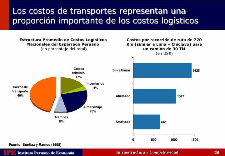 Estructura Promedio de Costos Logísticos Nacionales del Espárrago Peruano