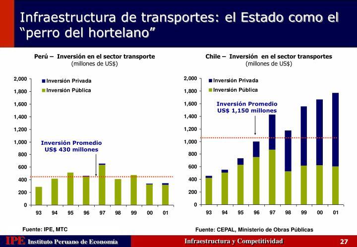 Perú –  Inversión en el sector transporte