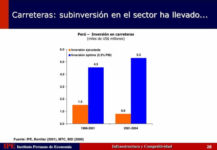 Perú –  Inversión en carreteras