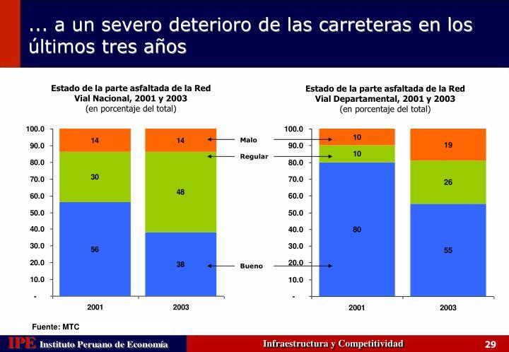 Estado de la parte asfaltada de la Red Vial Nacional, 2001 y 2003