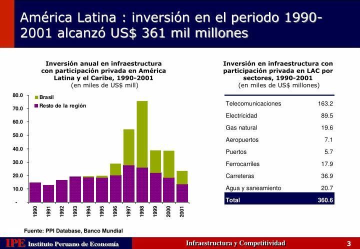 Inversión anual en infraestructura con participación privada en América Latina y el Caribe, 1990-2001